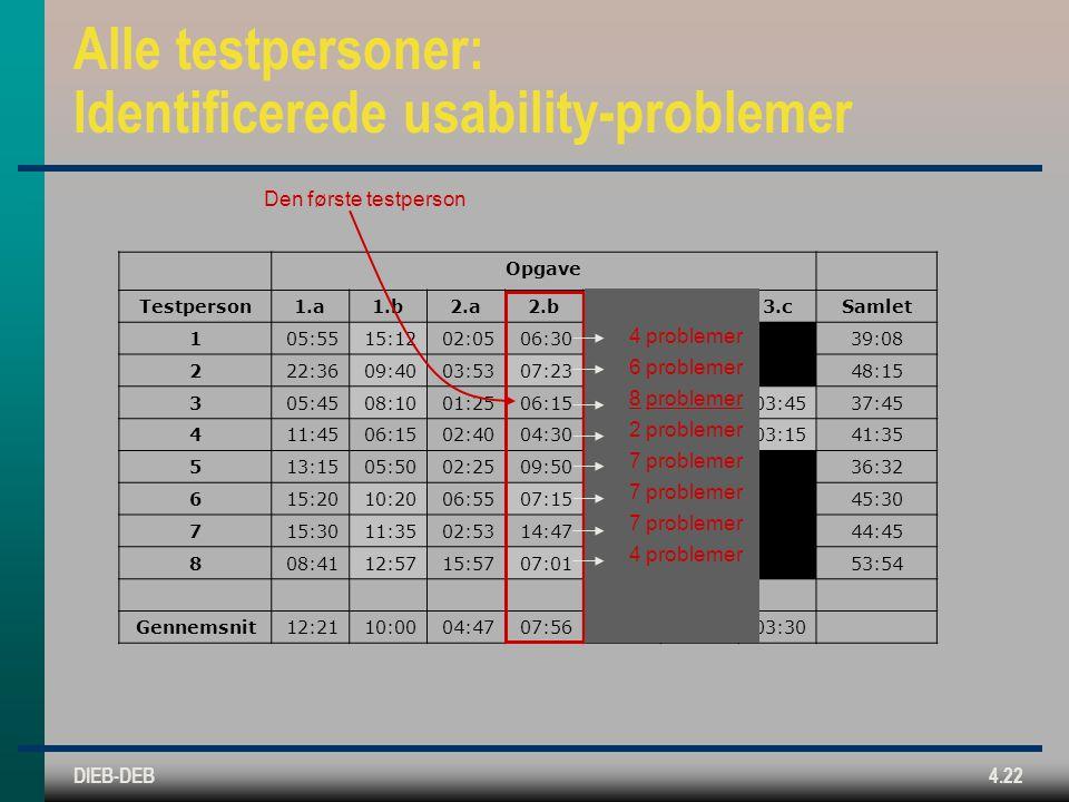 DIEB-DEB4.22 Alle testpersoner: Identificerede usability-problemer Opgave Testperson1.a1.b2.a2.b3.a3.b3.cSamlet 105:5515:1202:0506:3009:2639:08 222:3609:4003:5307:2304:4348:15 305:4508:1001:2506:1504:2008:0503:4537:45 411:4506:1502:4004:3007:1006:0003:1541:35 513:1505:5002:2509:5005:1236:32 615:2010:2006:5507:1505:4045:30 715:3011:3502:5314:4744:45 808:4112:5715:5707:0109:1853:54 Gennemsnit12:2110:0004:4707:5606:0507:4803:30 4 problemer 6 problemer 8 problemer 2 problemer 7 problemer 4 problemer Den første testperson