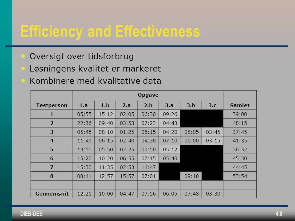 DIEB-DEB4.8 Efficiency and Effectiveness Oversigt over tidsforbrug Løsningens kvalitet er markeret Kombinere med kvalitative data Opgave Testperson1.a1.b2.a2.b3.a3.b3.cSamlet 105:5515:1202:0506:3009:2639:08 222:3609:4003:5307:2304:4348:15 305:4508:1001:2506:1504:2008:0503:4537:45 411:4506:1502:4004:3007:1006:0003:1541:35 513:1505:5002:2509:5005:1236:32 615:2010:2006:5507:1505:4045:30 715:3011:3502:5314:4744:45 808:4112:5715:5707:0109:1853:54 Gennemsnit12:2110:0004:4707:5606:0507:4803:30