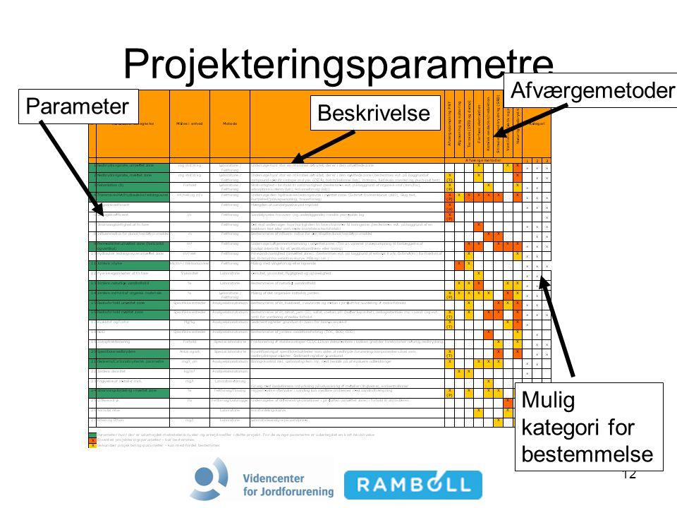 12 Projekteringsparametre Parameter Beskrivelse Afværgemetoder Mulig kategori for bestemmelse