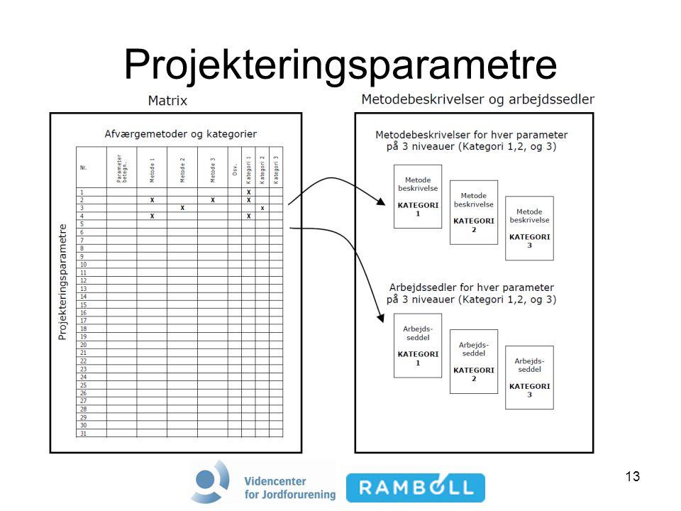13 Projekteringsparametre