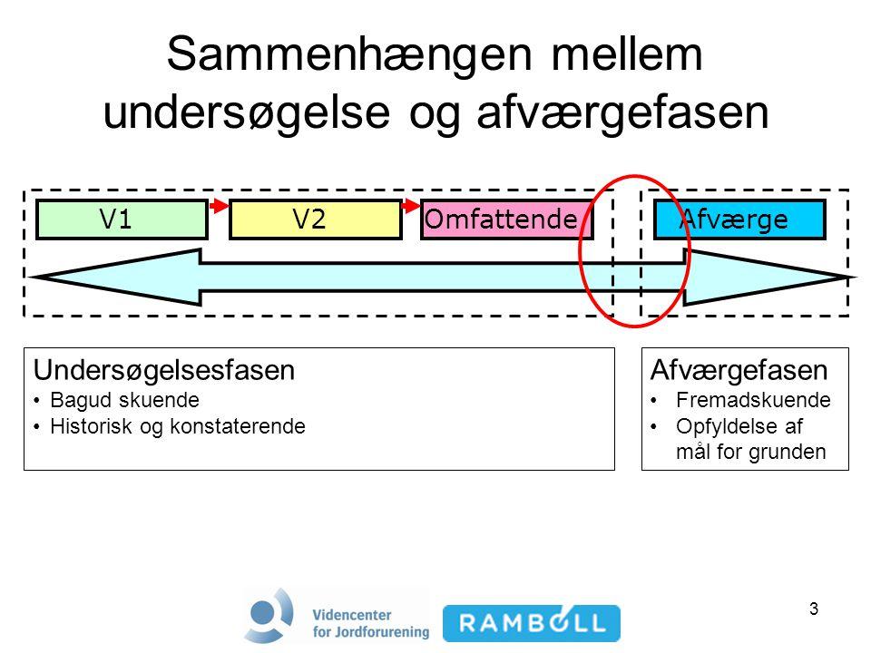 3 Sammenhængen mellem undersøgelse og afværgefasen V1V2Omfattende Undersøgelsesfasen Bagud skuende Historisk og konstaterende Afværgefasen Fremadskuende Opfyldelse af mål for grunden Afværge