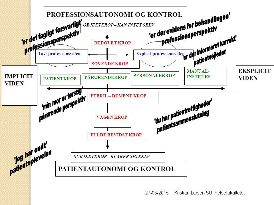 PATIENTAUTONOMI OG KONTROL PROFESSIONSAUTONOMI OG KONTROL FULDT BEVIDST KROP VÅGEN KROP BEDØVET KROP Tavs professionsvidenExplicit professionsviden IMPLICIT VIDEN PATIENTKROP PÅRØRENDEKROP PERSONALEKROP MANUAL/ INSTRUKS EKSPLICIT VIDEN SOVENDE KROP OBJEKTKROP – KAN INTET SELV SUBJEKTKROP – KLARER SIG SELV FEBRIL – DEMENT KROP 27-03-2015Kristian Larsen SU, helsefakultetet