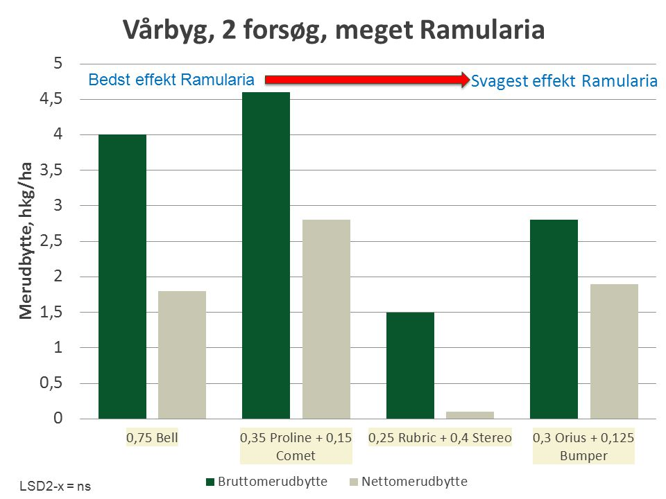LSD2-x = ns Bedst effekt Ramularia