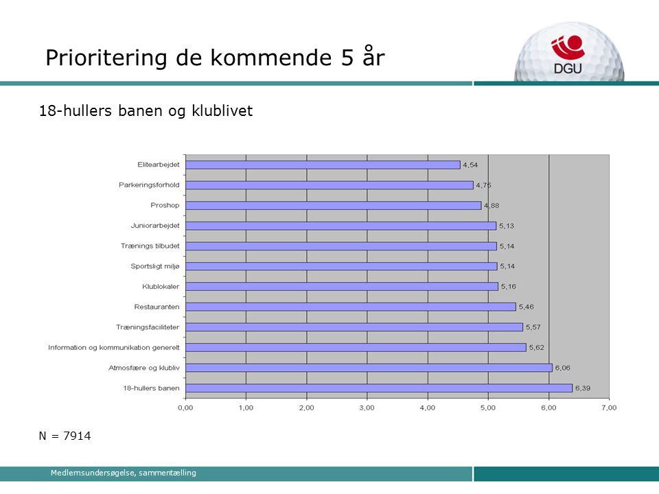 Medlemsundersøgelse, sammentælling Prioritering de kommende 5 år 18-hullers banen og klublivet N = 7914