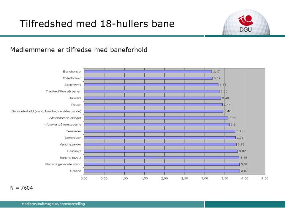 Medlemsundersøgelse, sammentælling Medlemmerne er tilfredse med baneforhold N = 7604 Tilfredshed med 18-hullers bane