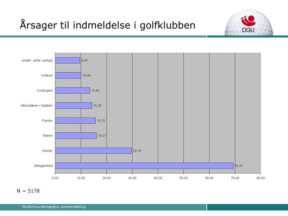 Medlemsundersøgelse, sammentælling Årsager til indmeldelse i golfklubben N = 5178