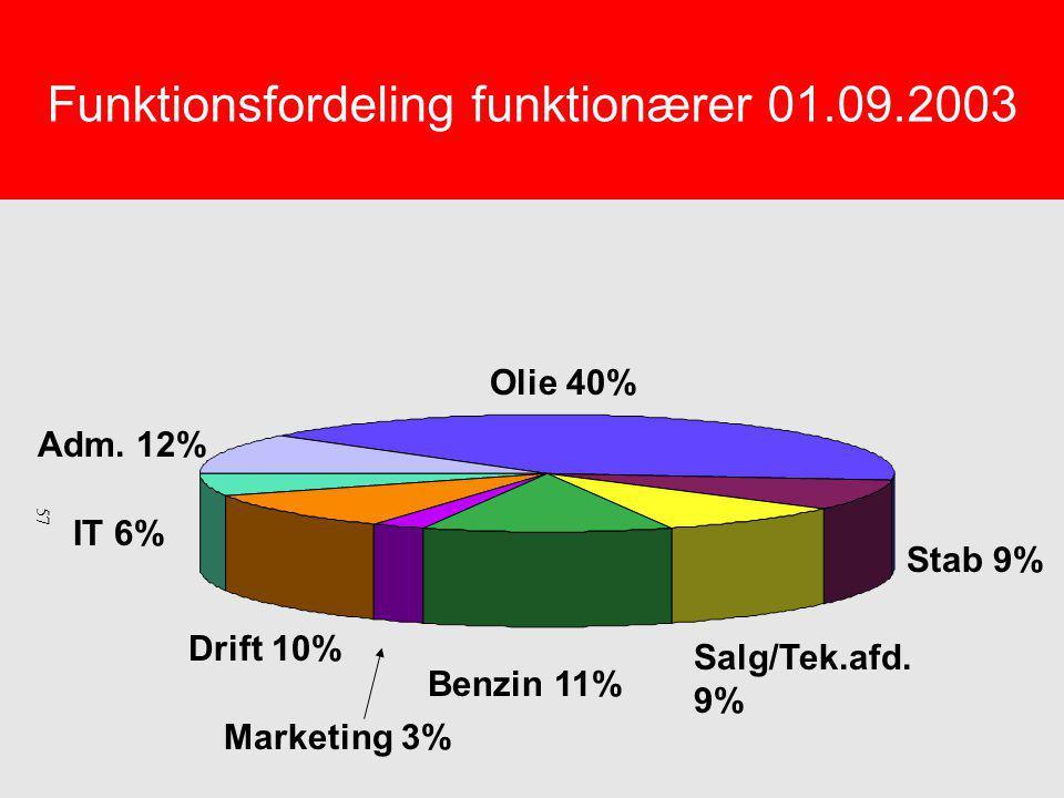 Funktionsfordeling funktionærer 01.09.2003 Olie 40% Stab 9% Salg/Tek.afd.