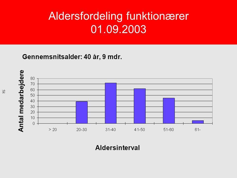 Aldersfordeling funktionærer 01.09.2003 Gennemsnitsalder: 40 år, 9 mdr.