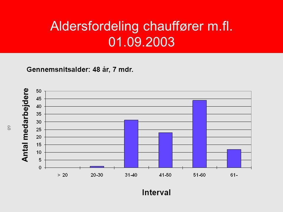 Aldersfordeling chauffører m.fl. 01.09.2003 Gennemsnitsalder: 48 år, 7 mdr.
