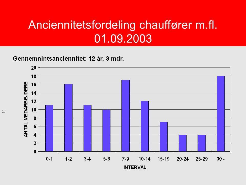 Anciennitetsfordeling chauffører m.fl. 01.09.2003 Gennemnintsanciennitet: 12 år, 3 mdr. 61