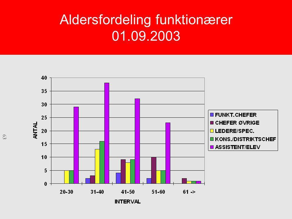 Aldersfordeling funktionærer 01.09.2003 63