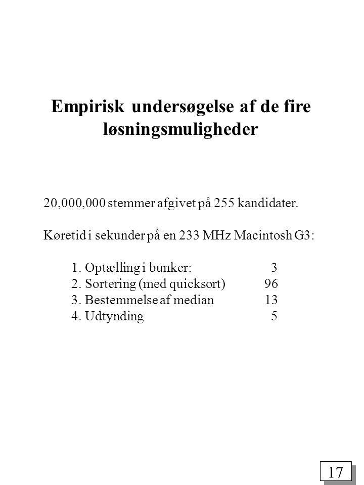 17 Empirisk undersøgelse af de fire løsningsmuligheder 20,000,000 stemmer afgivet på 255 kandidater.