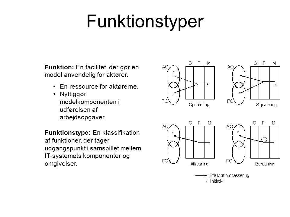 Funktionstyper Funktion: En facilitet, der gør en model anvendelig for aktører.