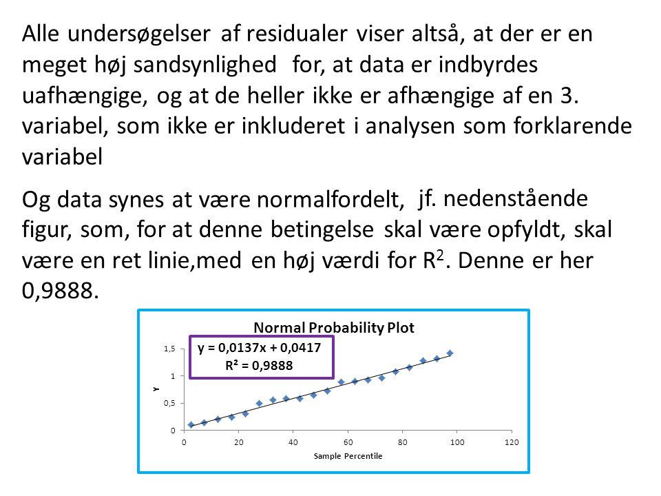 Og data synes at være normalfordelt, Alle undersøgelser af residualer viser altså, at der er en meget høj sandsynlighed for, at data er indbyrdes uafhængige, og at de heller ikke er afhængige af en 3.