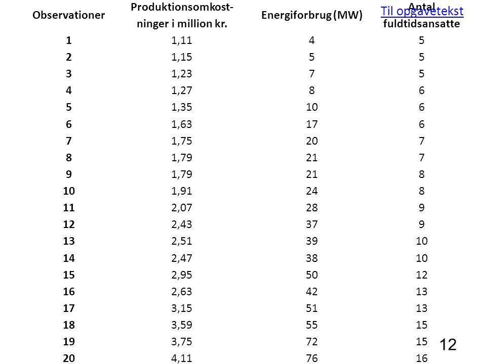 Observationer Produktionsomkost- ninger i million kr.