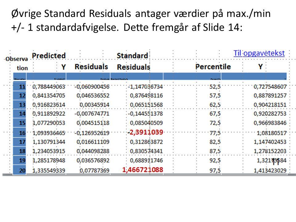 Øvrige Standard Residuals antager værdier på max./min +/- 1 standardafvigelse.