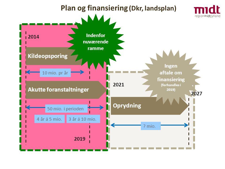 Plan og finansiering (Dkr, landsplan) 2014 Kildeopsporing Akutte foranstaltninger Oprydning 2021 2027 10 mio.