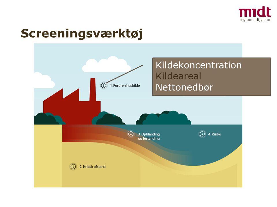 Kildekoncentration Kildeareal Nettonedbør
