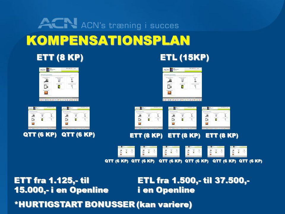 KOMPENSATIONSPLAN KOMPENSATIONSPLAN ETT fra 1.125,- til 15.000,- i en Openline *HURTIGSTART BONUSSER (kan variere) ETT (8 KP) QTT (6 KP) QTT (6 KP) QTT (6 KP) QTT (6 KP) ETL (15KP) ETT (8 KP) ETT (8 KP) ETT (8 KP) ETT (8 KP) ETT (8 KP) ETT (8 KP) QTT (6 KP) QTT (6 KP) QTT (6 KP) QTT (6 KP) QTT (6 KP) QTT (6 KP) QTT (6 KP) QTT (6 KP) QTT (6 KP) QTT (6 KP) QTT (6 KP) QTT (6 KP) ETL fra 1.500,- til 37.500,- i en Openline