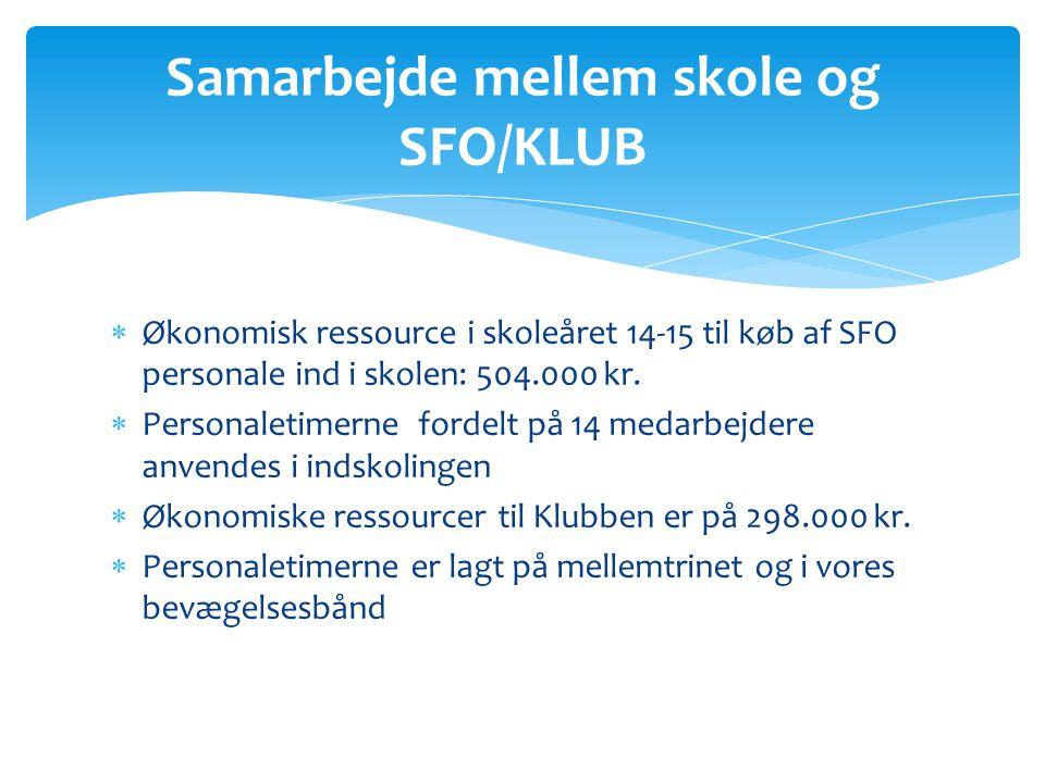  Økonomisk ressource i skoleåret 14-15 til køb af SFO personale ind i skolen: 504.000 kr.