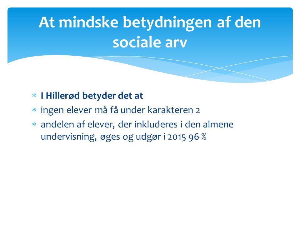  I Hillerød betyder det at  ingen elever må få under karakteren 2  andelen af elever, der inkluderes i den almene undervisning, øges og udgør i 2015 96 % At mindske betydningen af den sociale arv
