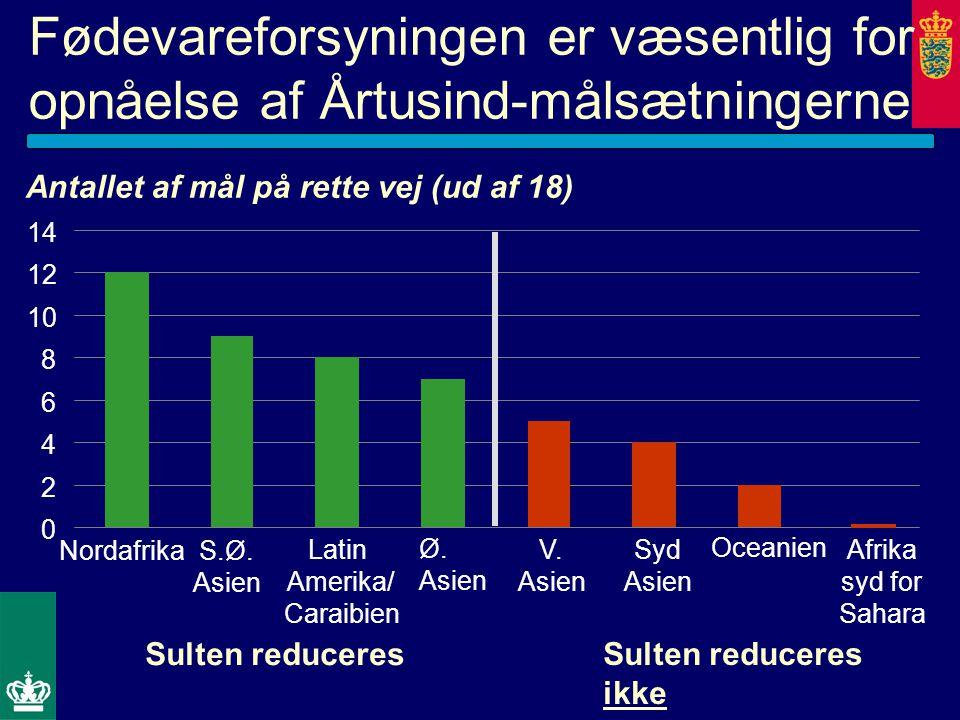 Fødevareforsyningen er væsentlig for opnåelse af Årtusind-målsætningerne Antallet af mål på rette vej (ud af 18) 0 2 4 6 8 10 12 14 NordafrikaS.Ø.
