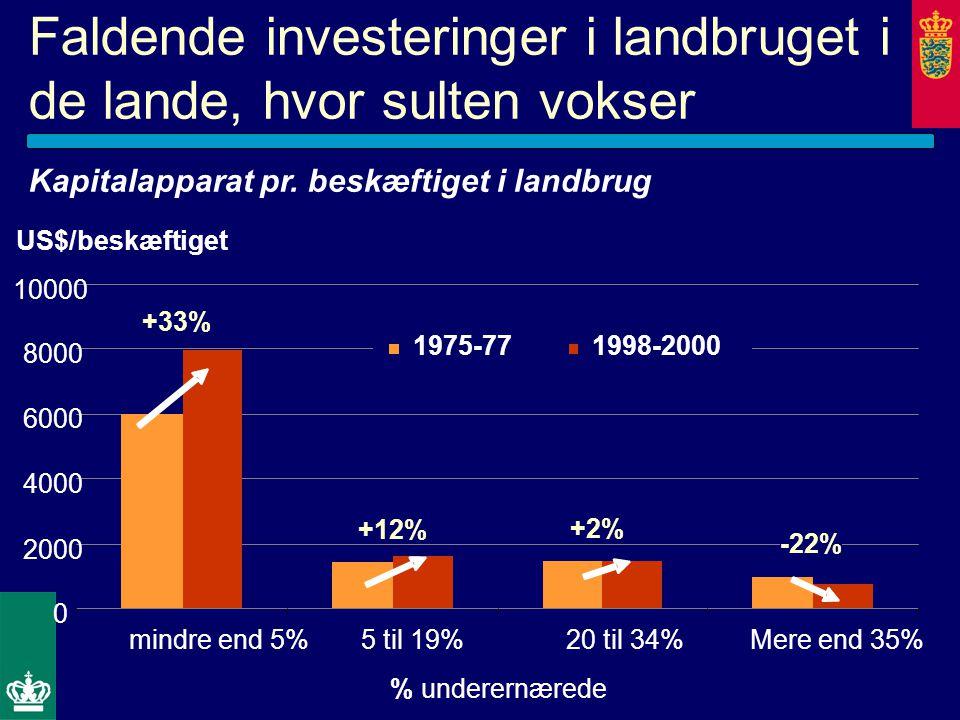 Faldende investeringer i landbruget i de lande, hvor sulten vokser 0 2000 4000 6000 8000 10000 mindre end 5% 5 til 19% 20 til 34%Mere end 35% 1975-77 1998-2000 % underernærede US$/beskæftiget +33% -22% +12% +2% Kapitalapparat pr.