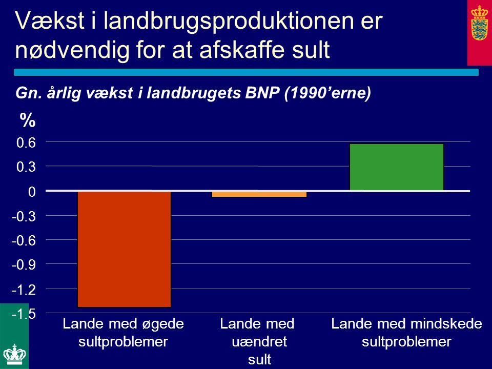 Vækst i landbrugsproduktionen er nødvendig for at afskaffe sult Gn.