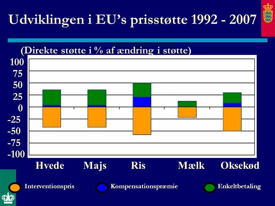 Udviklingen i EU's prisstøtte 1992 - 2007 (Direkte støtte i % af ændring i støtte) 100 75 50 25 0 -25 -50 -75 -100 Hvede Majs Ris Mælk Oksekød Interventionspris Kompensationspræmie Enkeltbetaling