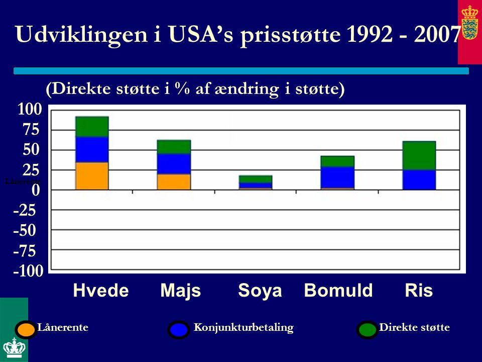 Udviklingen i USA's prisstøtte 1992 - 2007 (Direkte støtte i % af ændring i støtte) 100 75 50 25 0 -25 -50 -75 -100 Hvede Majs Soya Bomuld Ris Lånerente Konjunkturbetaling Direkte støtte Lånerente