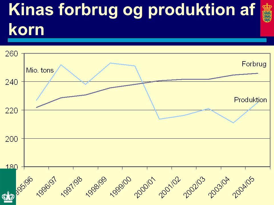Kinas forbrug og produktion af korn