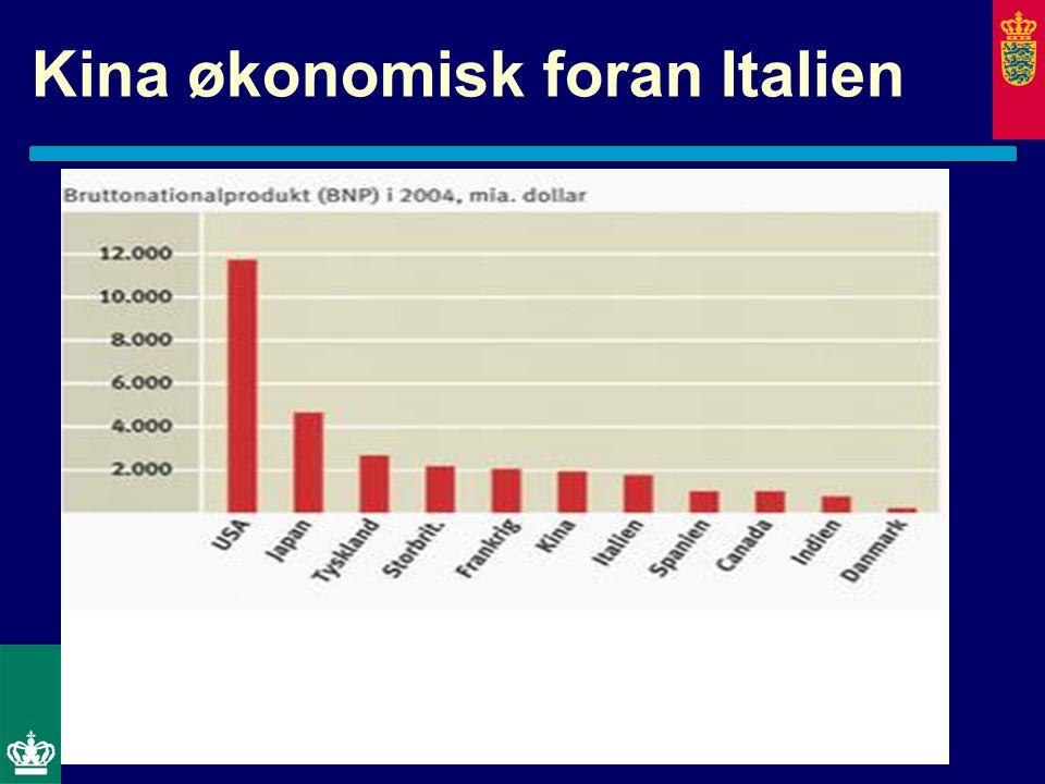 Kina økonomisk foran Italien
