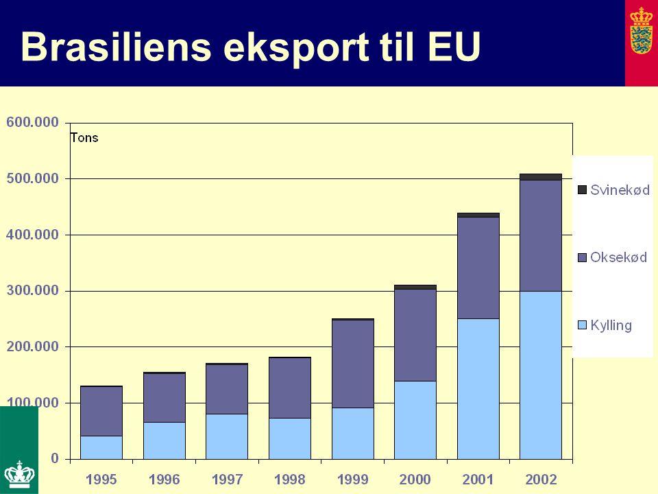Brasiliens eksport til EU