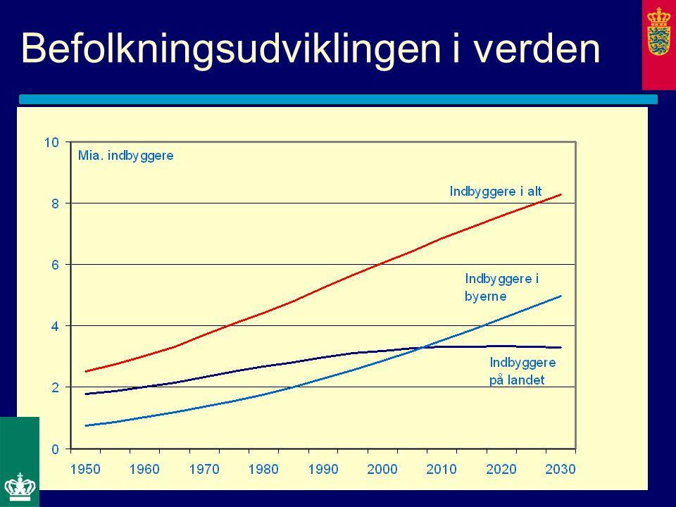 Befolkningsudviklingen i verden