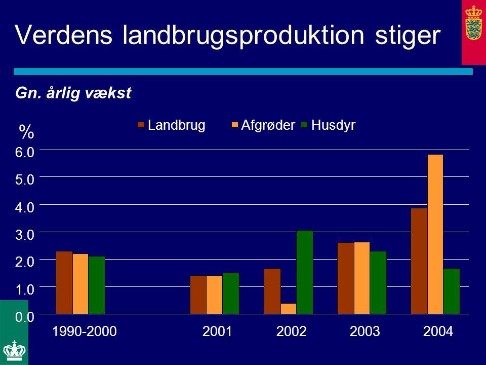 Verdens landbrugsproduktion stiger 0.0 1.0 2.0 3.0 4.0 5.0 6.0 1990-20002001200220032004 LandbrugAfgrøderHusdyr % Gn.