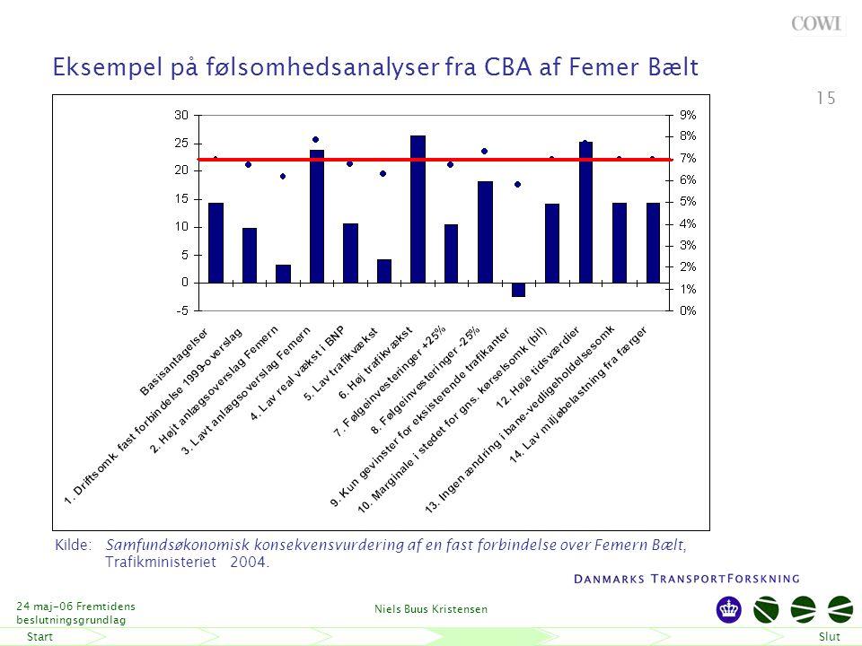 StartSlut 24 maj-06 Fremtidens beslutningsgrundlag Niels Buus Kristensen 15 Eksempel på følsomhedsanalyser fra CBA af Femer Bælt Kilde: Samfundsøkonomisk konsekvensvurdering af en fast forbindelse over Femern Bælt, Trafikministeriet 2004.