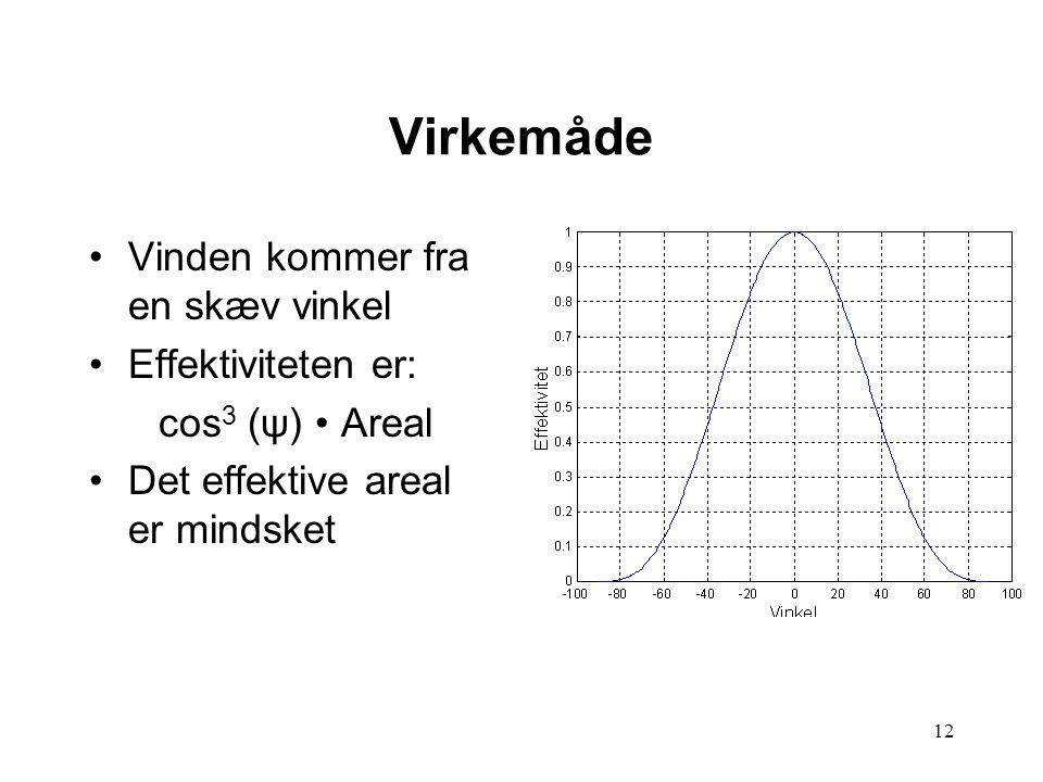 12 Virkemåde Vinden kommer fra en skæv vinkel Effektiviteten er: cos 3 (ψ) Areal Det effektive areal er mindsket