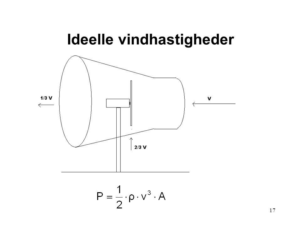17 Ideelle vindhastigheder