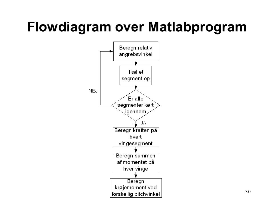 30 Flowdiagram over Matlabprogram