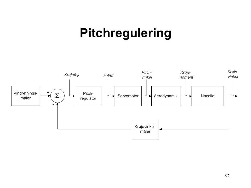 37 Pitchregulering