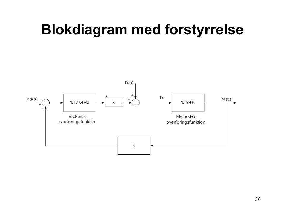 50 Blokdiagram med forstyrrelse