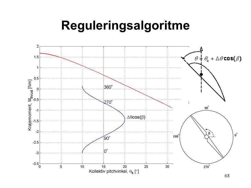 68 Reguleringsalgoritme