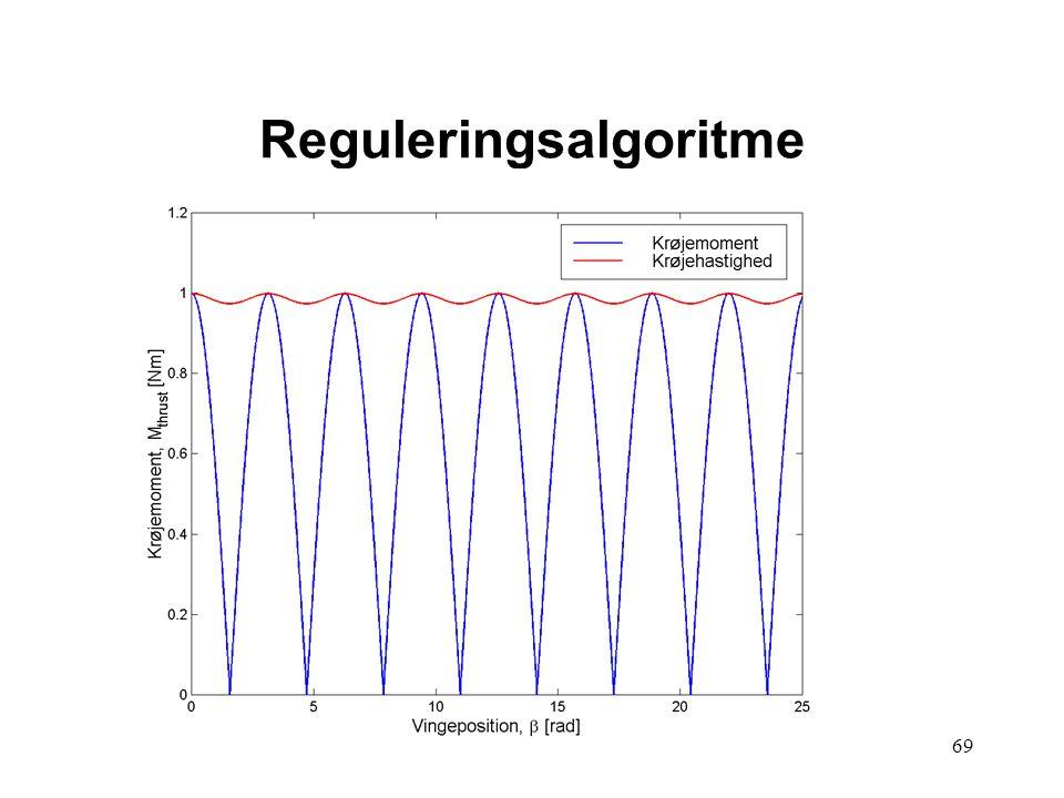 69 Reguleringsalgoritme