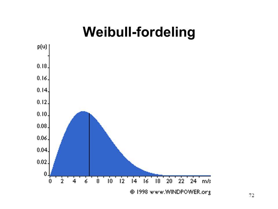 72 Weibull-fordeling
