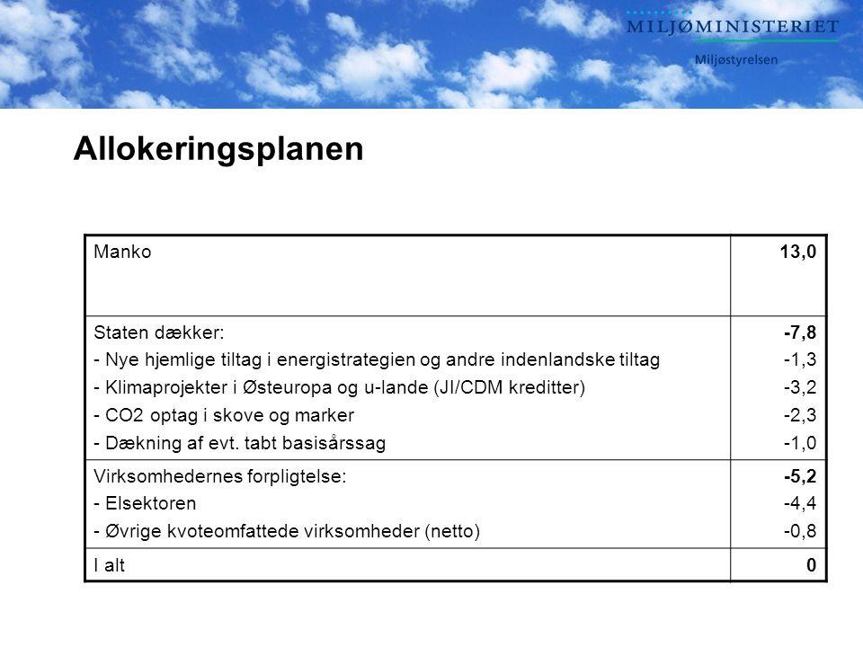 Allokeringsplanen Manko13,0 Staten dækker: - Nye hjemlige tiltag i energistrategien og andre indenlandske tiltag - Klimaprojekter i Østeuropa og u-lande (JI/CDM kreditter) - CO2 optag i skove og marker - Dækning af evt.