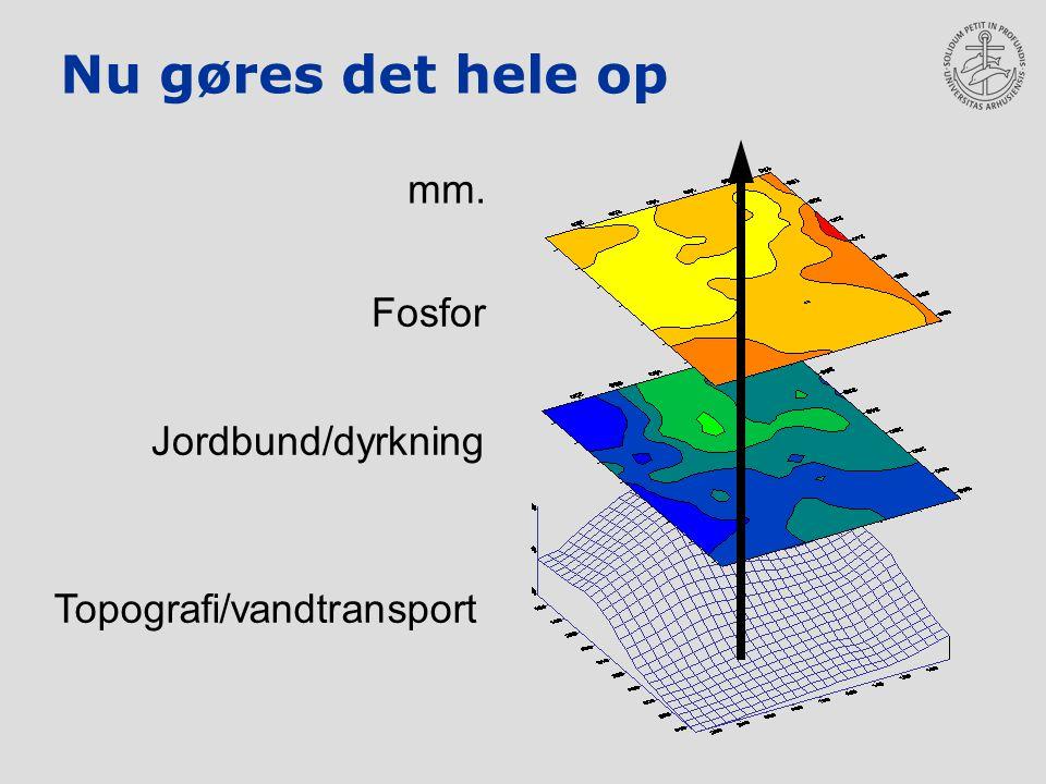 Nu gøres det hele op Topografi/vandtransport Fosfor Jordbund/dyrkning mm.