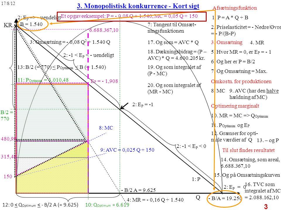 1. P = A * Q + B 3. Monopolistisk konkurrence - Kort sigt 1: P 4: MR = - 0,16 Q + 1.540 4.