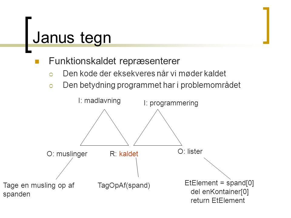 Janus tegn Funktionskaldet repræsenterer  Den kode der eksekveres når vi møder kaldet  Den betydning programmet har i problemområdet O: muslingerR: kaldet O: lister I: madlavning I: programmering TagOpAf(spand) EtElement = spand[0] del enKontainer[0] return EtElement Tage en musling op af spanden
