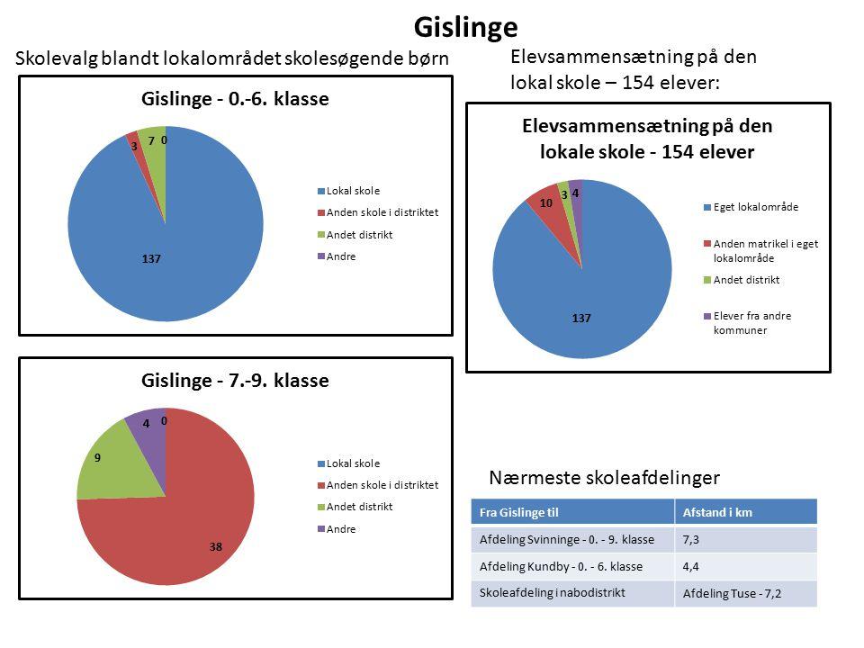 Gislinge Elevsammensætning på den lokal skole – 154 elever: Nærmeste skoleafdelinger Fra Gislinge tilAfstand i km Afdeling Svinninge - 0.