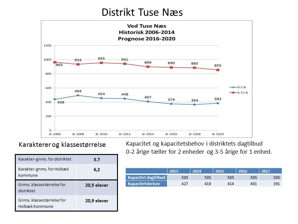 Distrikt Tuse Næs Kapacitet og kapacitetsbehov i distriktets dagtilbud 0-2 årige tæller for 2 enheder og 3-5 årige for 1 enhed.